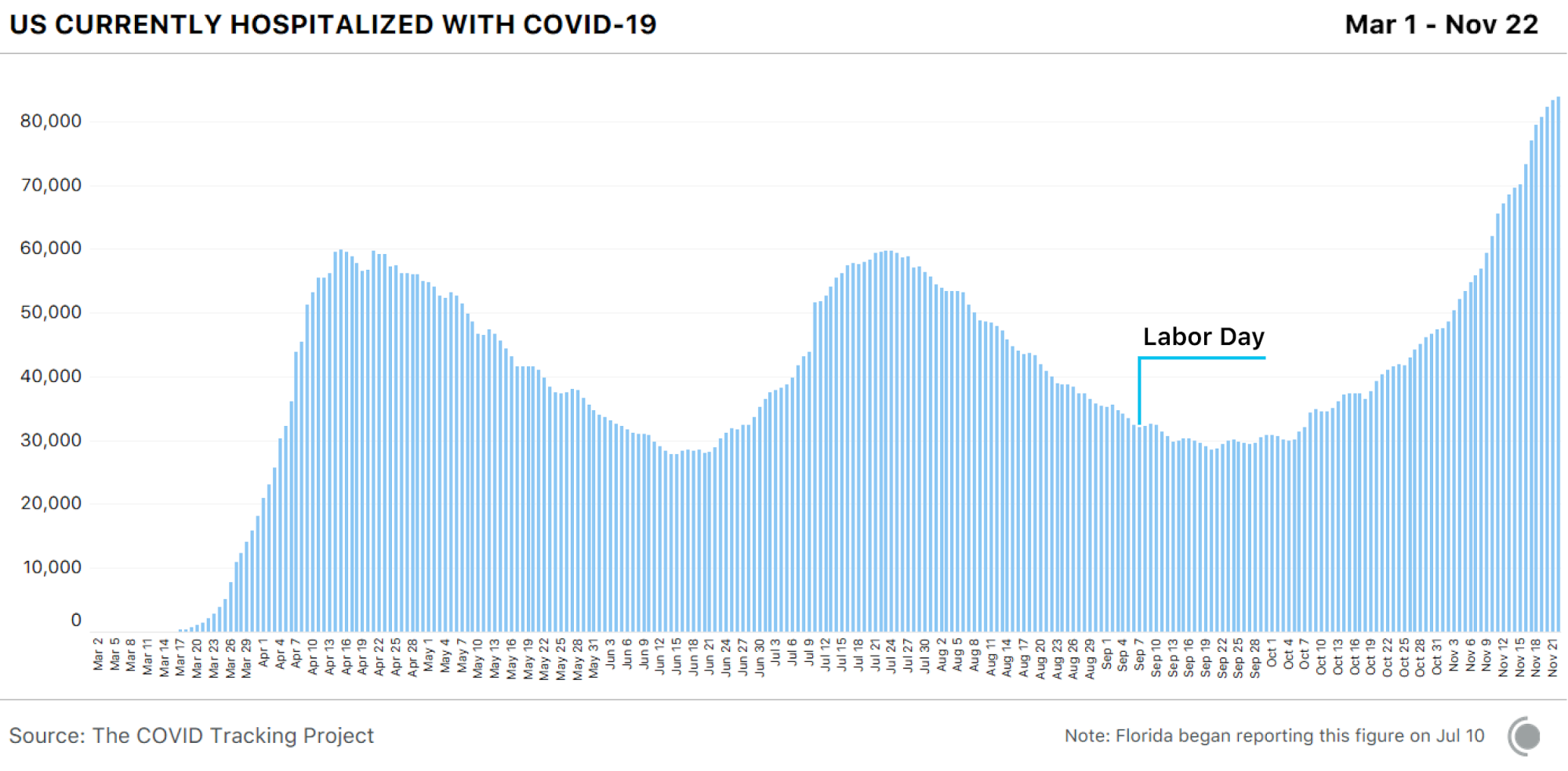 Bar chart showing US currently hospitalized from COVID-19. These are at record highs over the past week. The data was generally not affected by the Labor Day holiday.