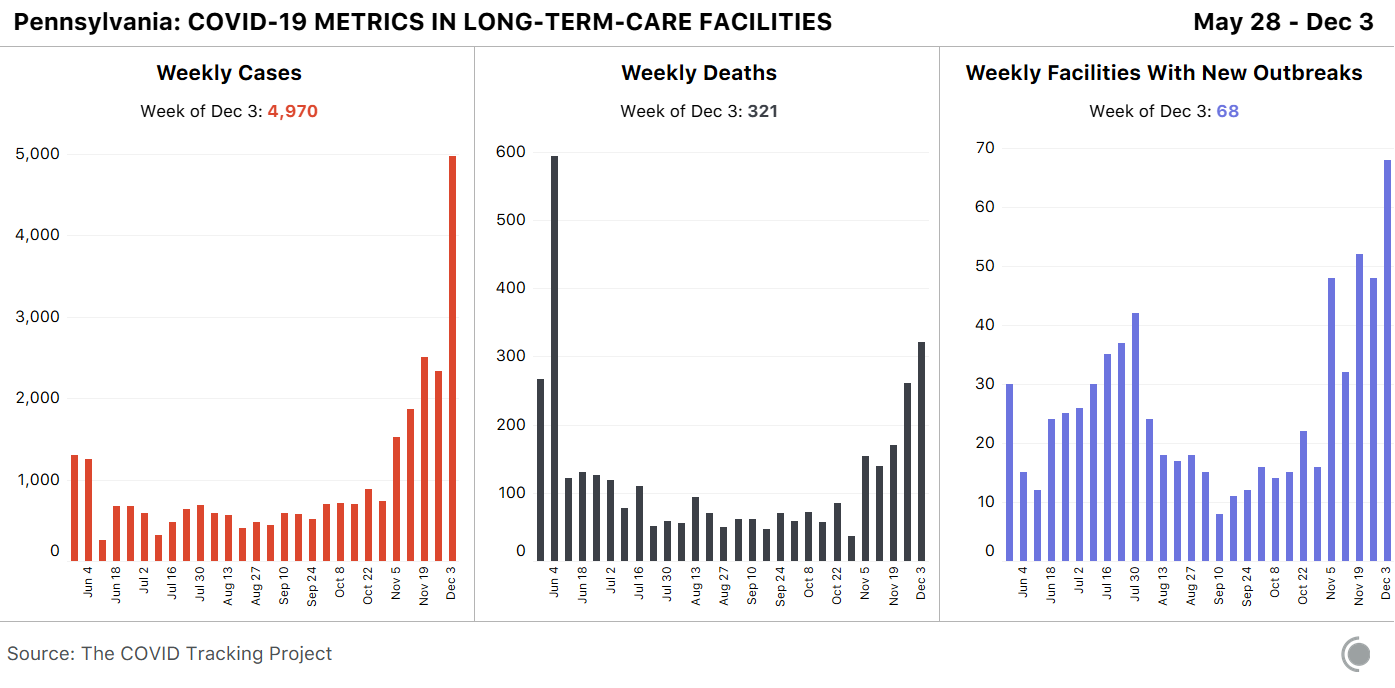 Bar charts for Pennsylvania weekly cases, deaths and facilities with new outbreaks. Pennsylvania reported their highest new cases and number of facilities with new outbreaks in the last six months.