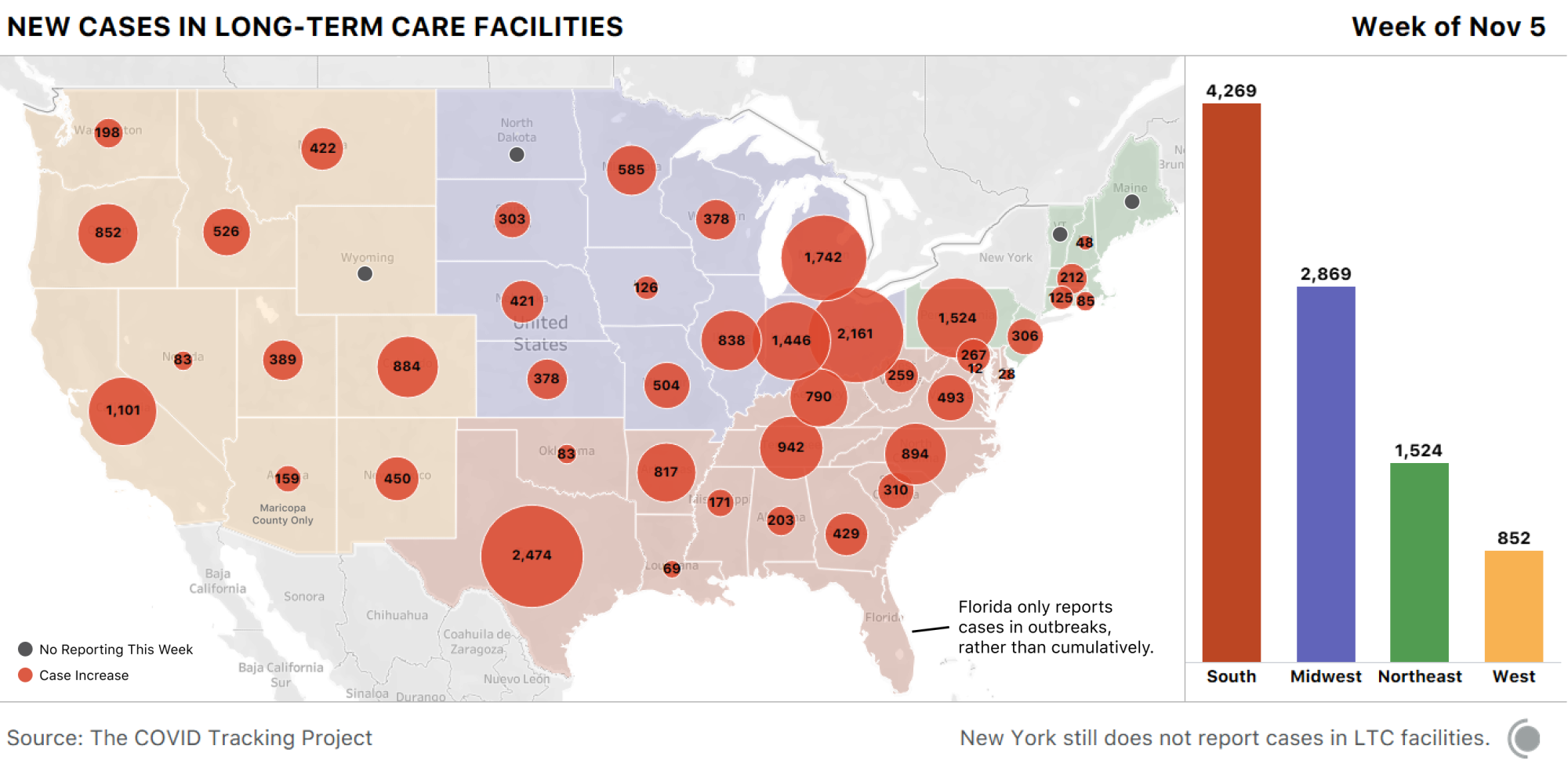 Map of the US showing new cases in LTC facilities this week. Texas saw the most cases with 2,474. Most cases are occurring in the South and Midwest.