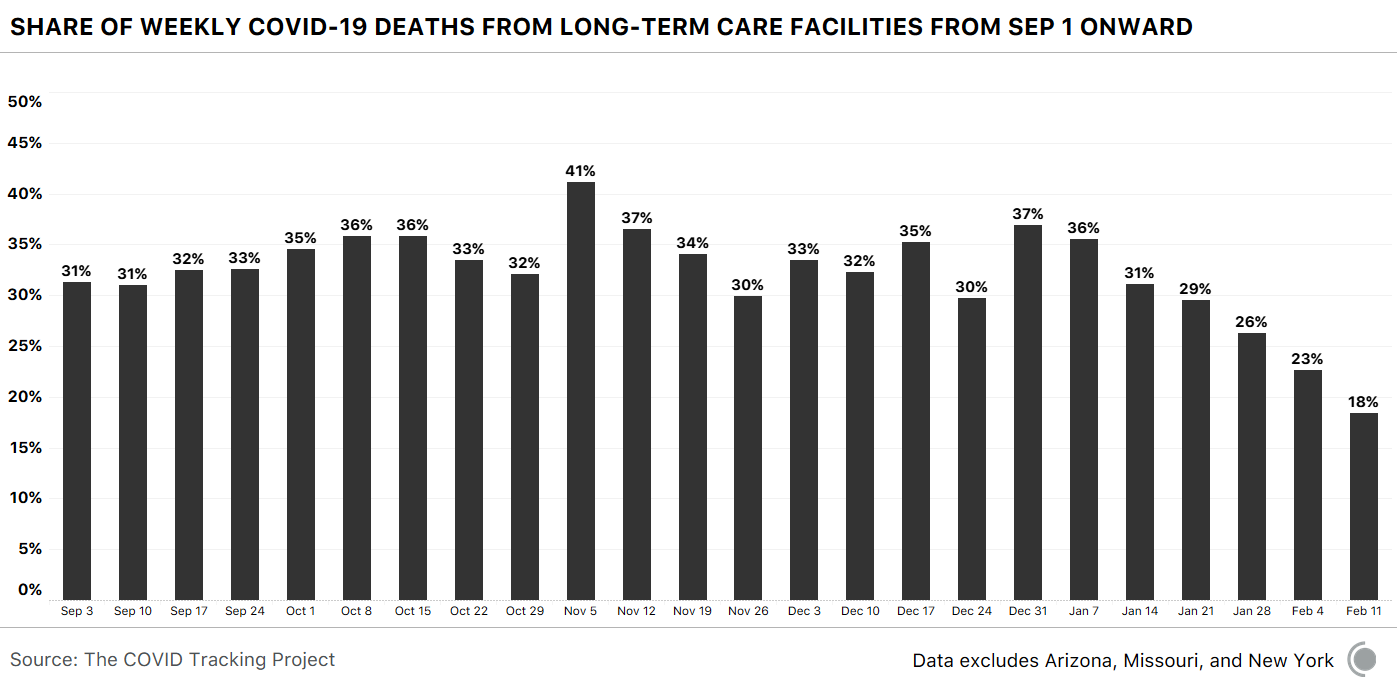 Bar chart showing the share of weekly COVID-19 deaths from LTC facilities from Sep 1 onward. The share of deaths attributed to LTC facilities has fallen to 18%, from a high of 41% in November.