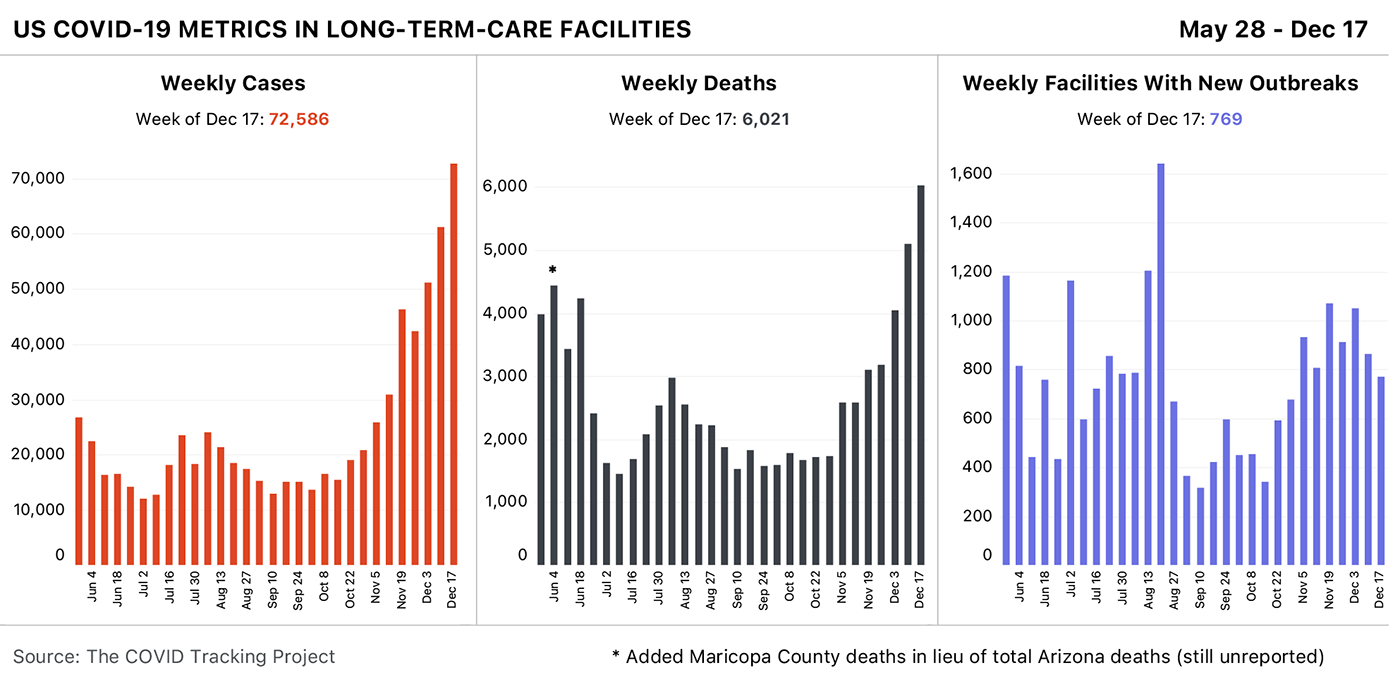 Three bar charts showing US COVID-19 metrics in long-term-care facilities over time. This week saw the most cases and deaths in a single week since tracking began on May 28.