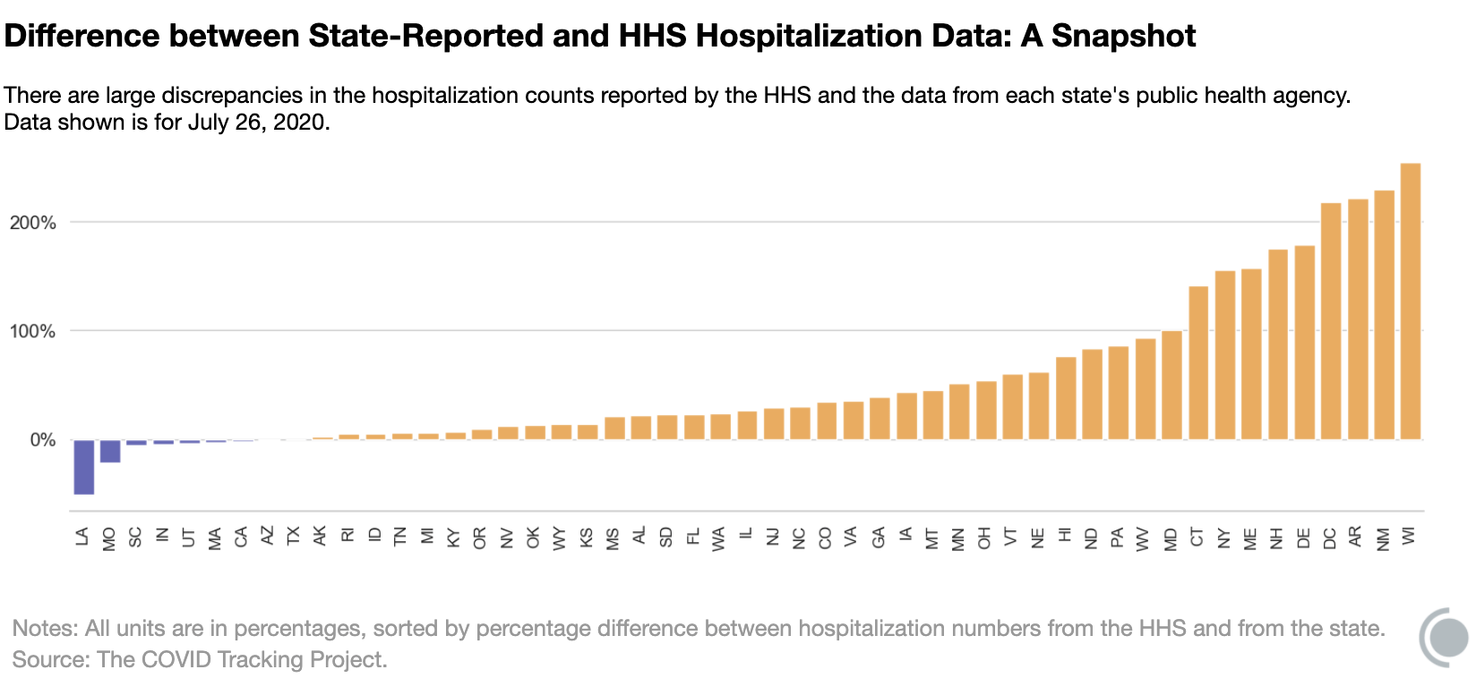 Chart showing by-state differences between state reported and HHS hospitalization data