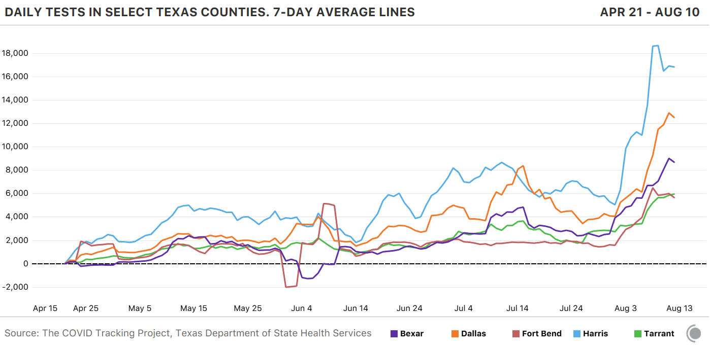 Chart showing daily tests in select Texas counties, all of which have maintained an overall rising trend since April 2.