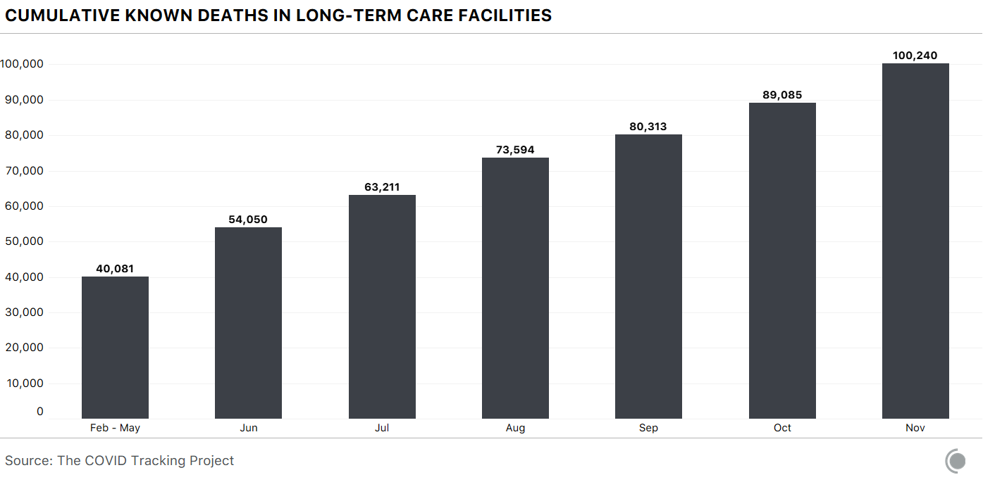 A bar chart showing cumulative known deaths in long-term care facilities by month. Values have been steadily increasing since the beginning of the pandemic.