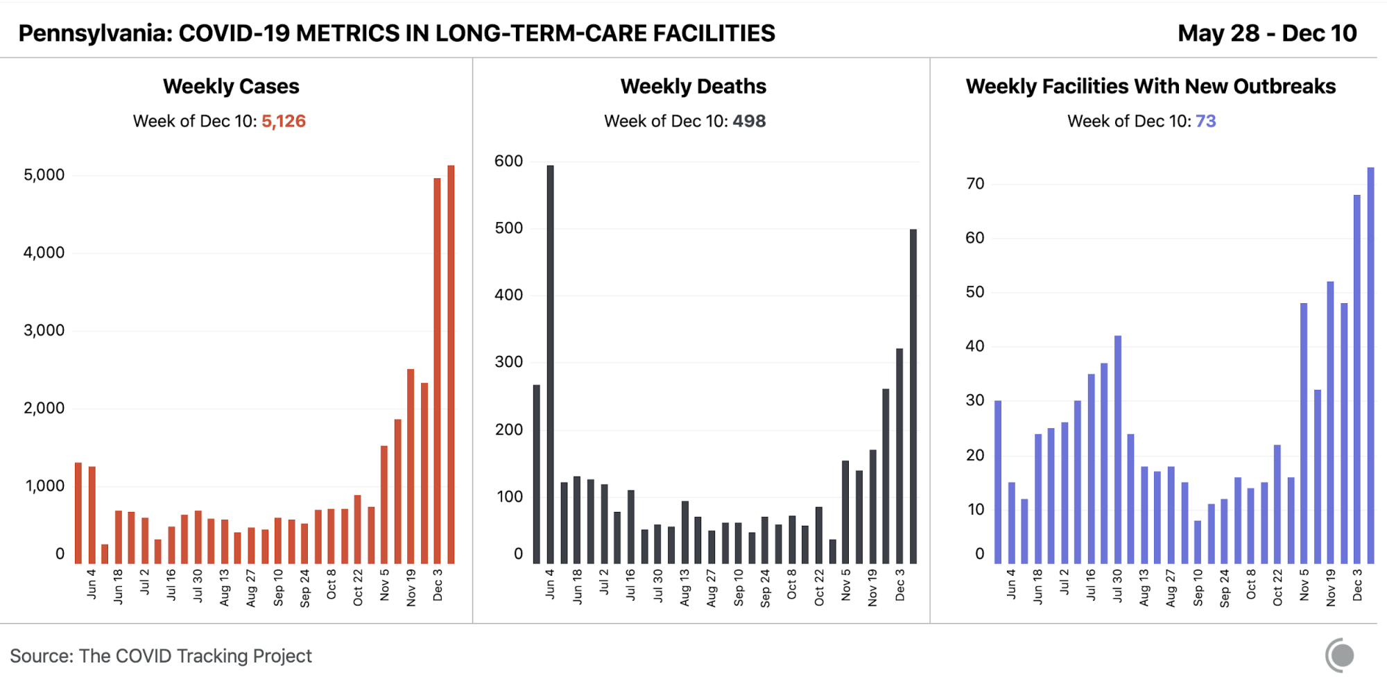 Bar chart of weekly cases, deaths, and facilities with new outbreaks in Pennsylvania. This week's new cases and facilities with new outbreaks are the highest data points in their respective graphs.