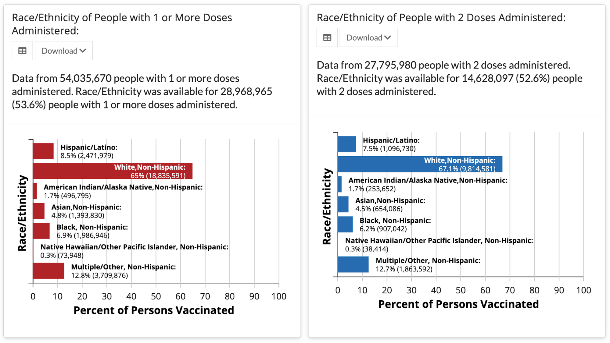 Two bar charts from the CDC site, one showing the race/ethnicity of people with 1 or more vaccine dose administered, the other showing the race/ethnicity of people with 2 doses administered.