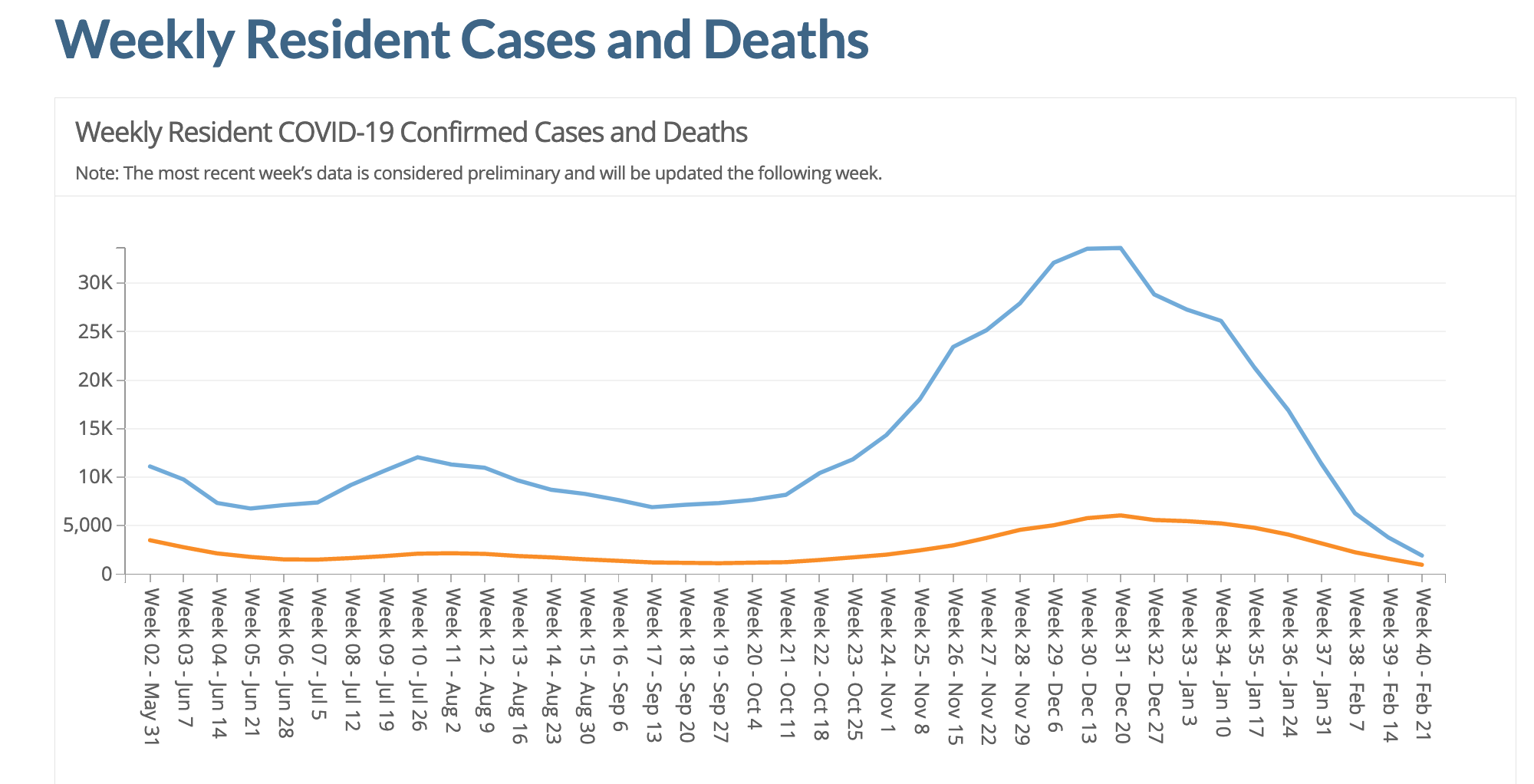 Line graph with two lines showing weekly confirmed cases and deaths for nursing home residents from May 31 2020 through February 21 2021. Weekly cases peak above 30,000 in mid- to late December 2020 and decline to below 5,000 weekly cases. Weekly deaths peak just about 5,000 in December 2020 and then decline.
