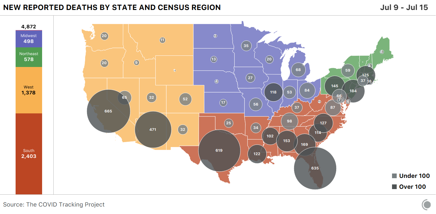 New reported deaths by state and census region, Jul 9- Jul 15