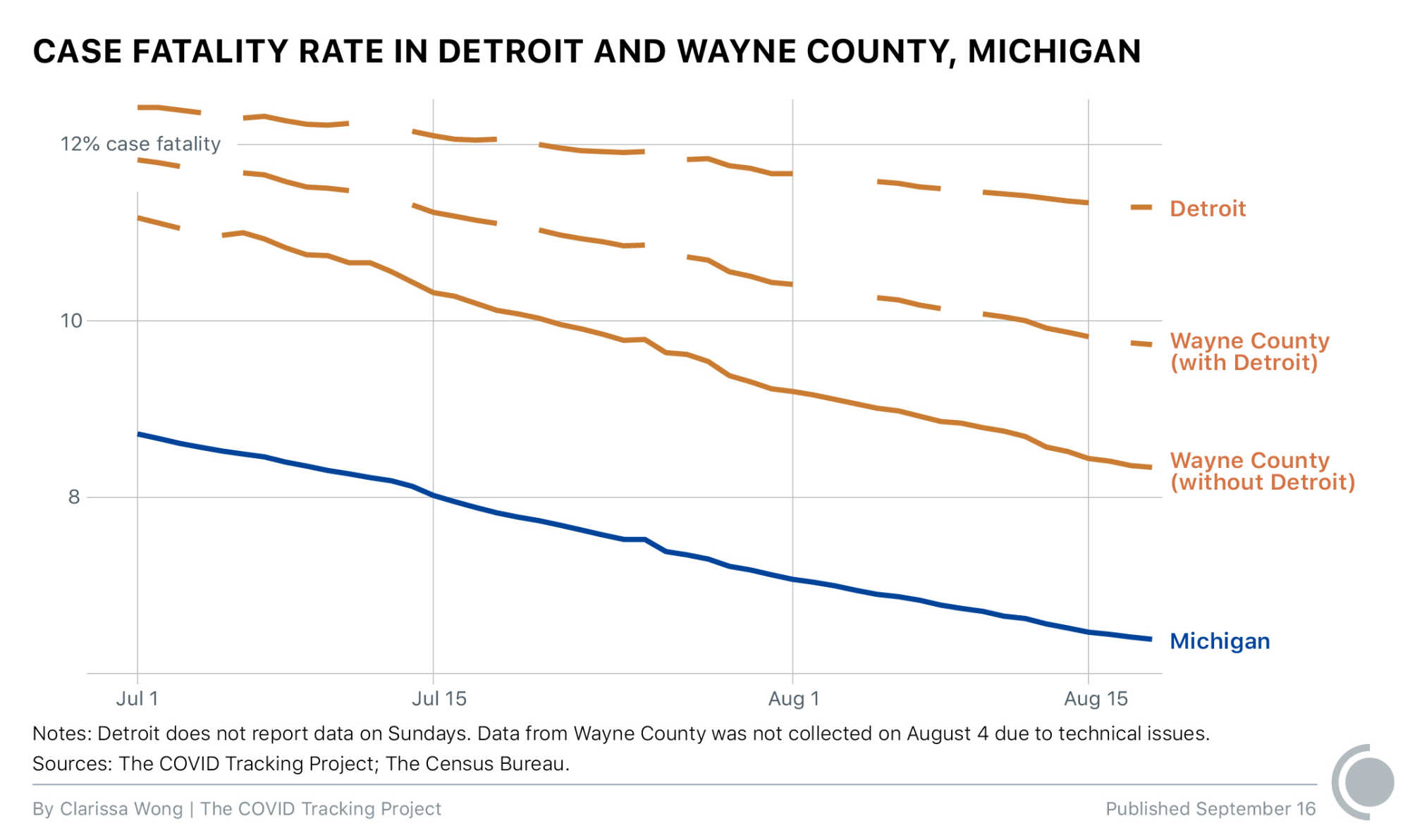 Case fatality rate in Detroit and Wayne County, Michigan