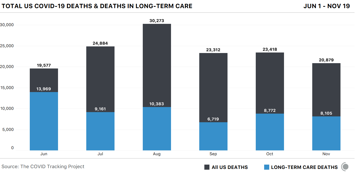 A bar chart illustrating total US COVID-19 deaths and US COVID-19 deaths in long-term care facilities, by month.
