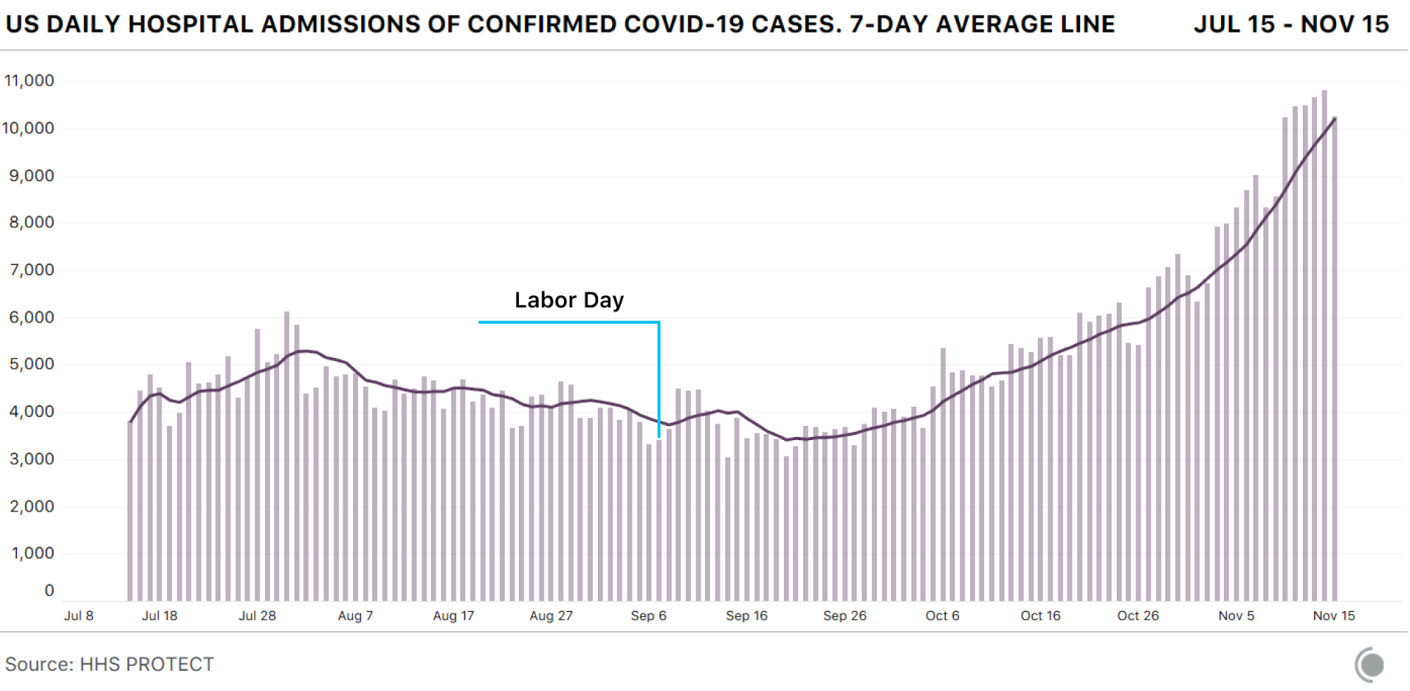 Bar chart showing US daily hospital admissions from COVID-19. These are at record highs over the past week. The data was generally not affected by the Labor Day holiday.