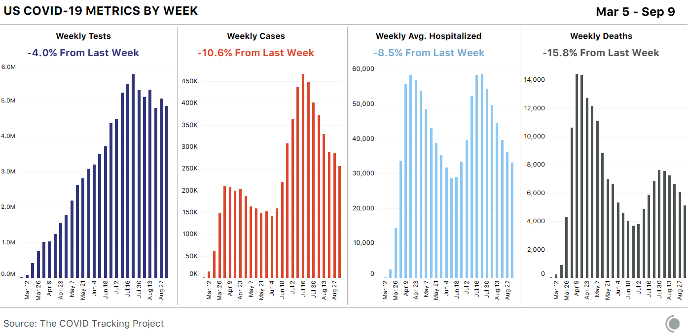 COVID-19 Metrics By Week Ending September 9