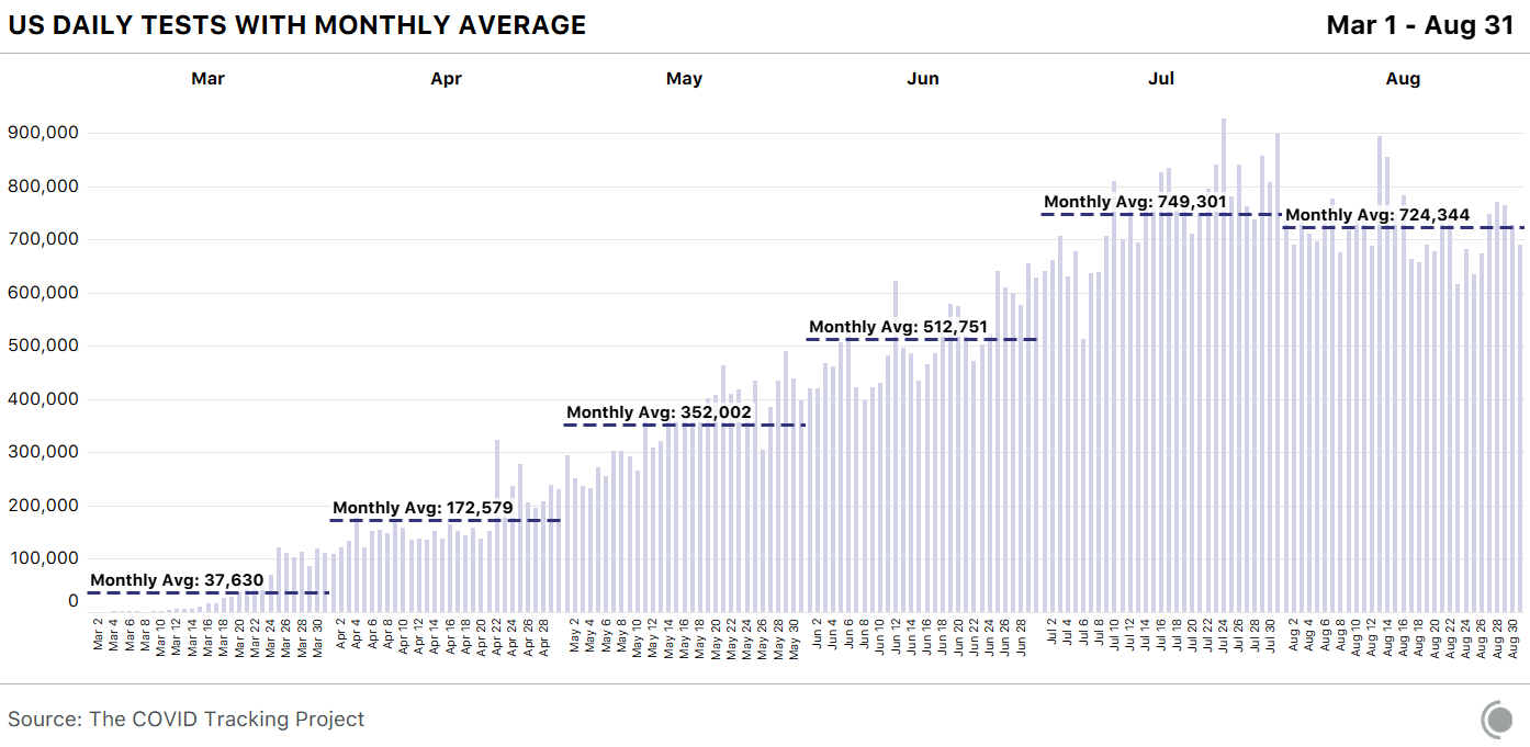 Chart showing daily tests in the US grouped by month, with a monthly total of 749,301 tests in July and a monthly total of 724,344 tests in August.