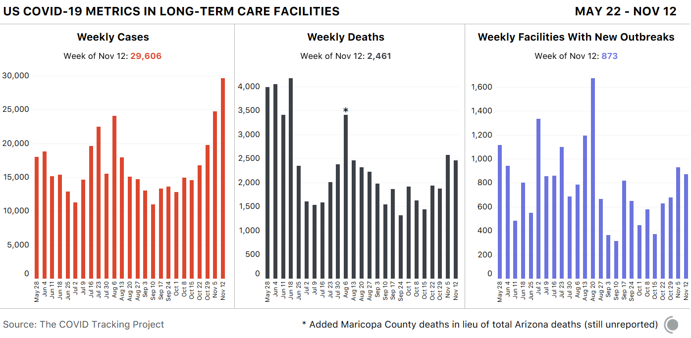 3 bar charts showing weekly data over time. First, cases in long-term care facilities - 29,606 cases this week. Second, deaths in long-term care - 2,461 deaths this week. Third, facilities with new outbreaks - 873 new facilities are now experiencing outbreaks.