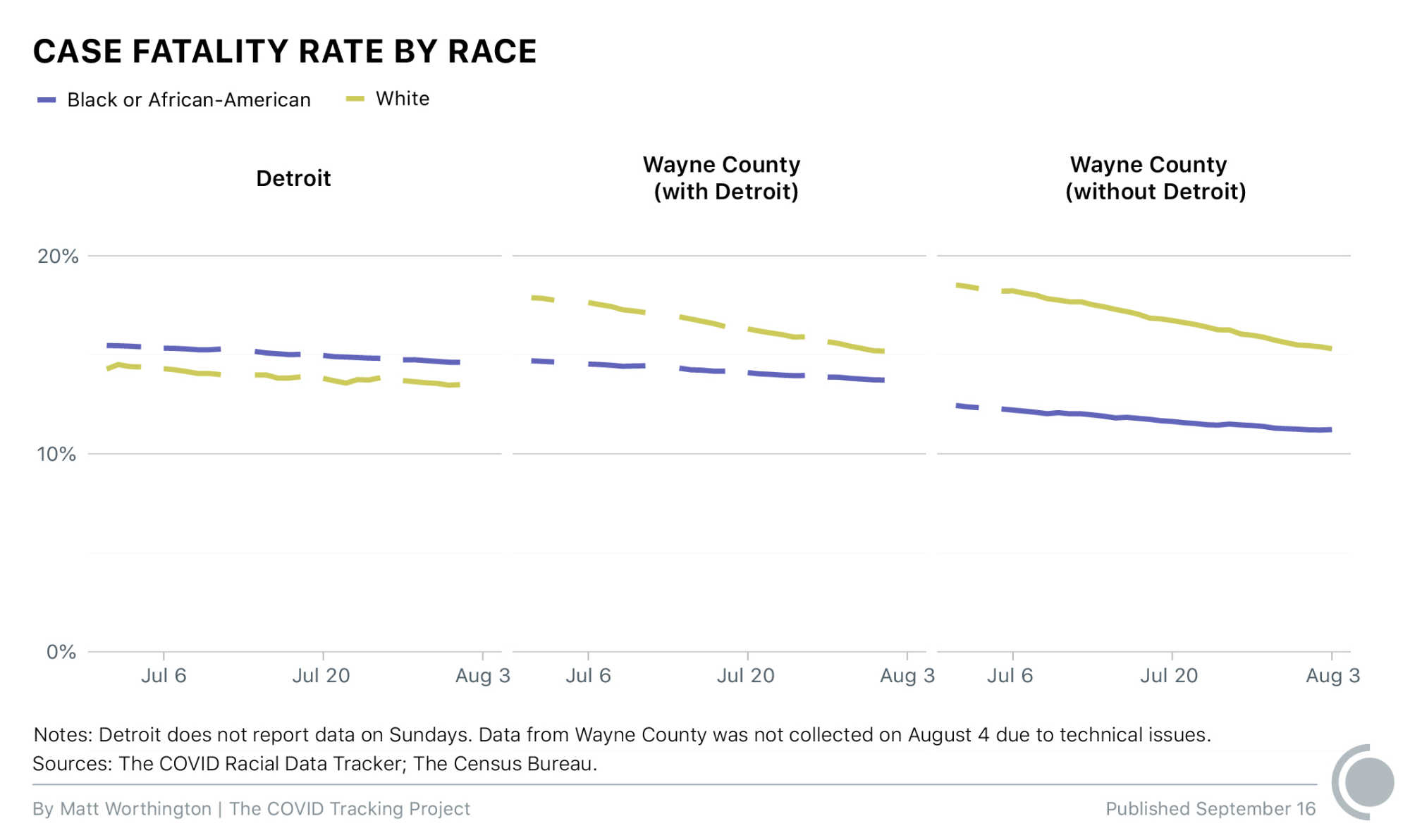 Case fatality rate by race