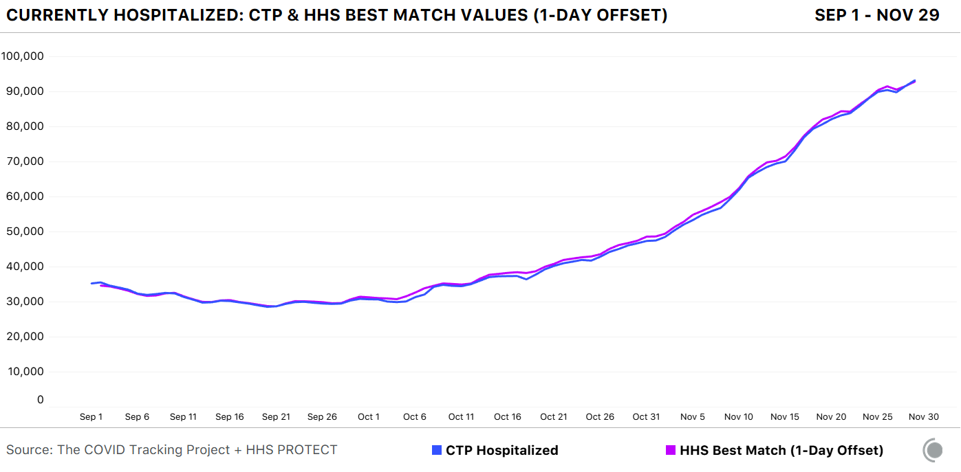 Line chart showing hospitalization data from state (CTP) and from HHS. When the correct definitions are used, and the HHS data offset by a single day, the two lines match almost exactly.
