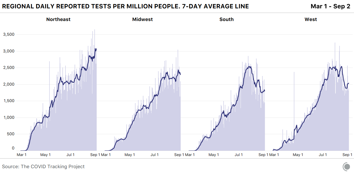 Chart showing regional daily reported tests per million people, with trends as described in the article text.