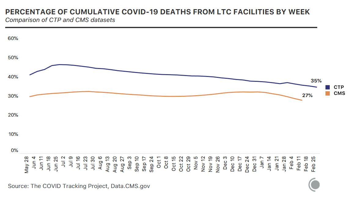 2 lines showing the percentage of cumulative COVID-19 deaths that happened in long-term-care facilities by week for CTP and CMS respectively. LTC deaths make up 35% of all COVID-19 deaths in the CTP data set and 27% in the CMS data set.