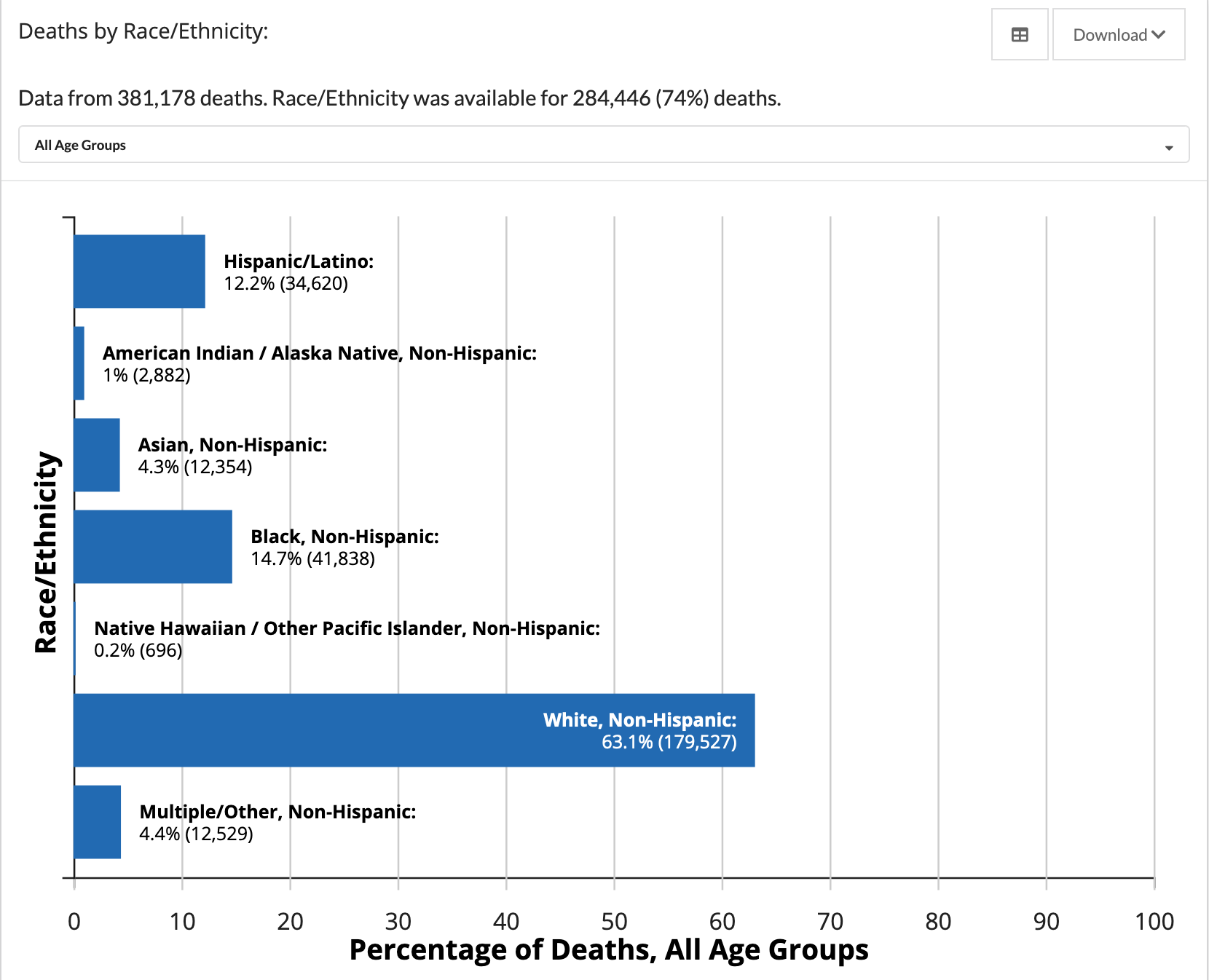 Bar graph showing the percentage of COVID-19 deaths by race/ethnicity for 74% of known deaths. White, non-Hispanic people are 63.1% of deaths, Hispanic/Latino people are 12.2% of deaths, Black, non-Hispanic people are 14.7% of deaths, Asian, non-Hispanic people are 4.3% of deaths, American Indian / Alaska Native people are 1% of deaths, Native Hawaiian people are are .2% of deaths, and multiple/other non-Hispanic people are 4.4% of deaths.