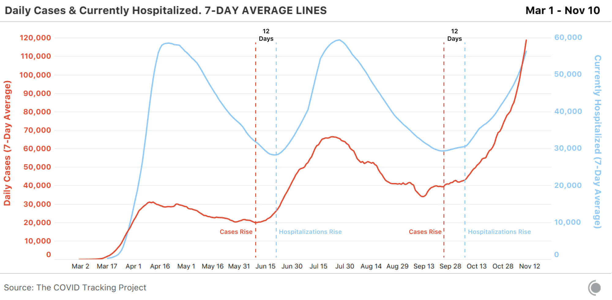 The graph compares the 7-day average lines of daily new cases and current hospitalizations from March 1 through November 10. The comparison demonstrates that there is a correlation between cases and hospitalizations, where hospitalizations begin to rise approximately 12 days after cases start trending upwards.