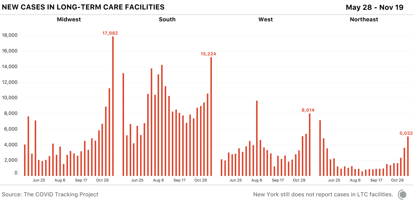Four bar charts showing new cases in long-term care facilities, separated by region. New cases in long-term care facilities are highest in the midwest, at 17,882 in the most recent week. Cases in long-term care facilities are increasing in every region.