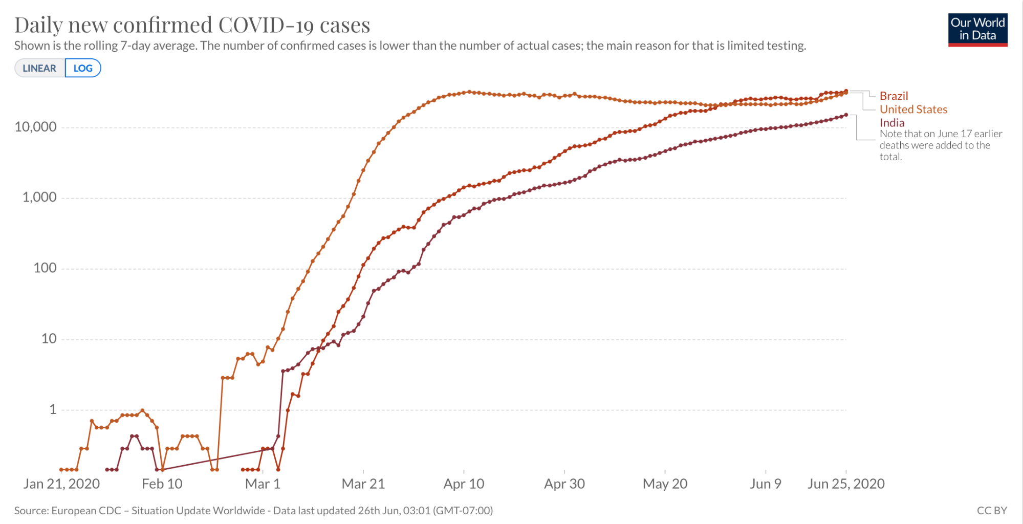 The rolling 7-day average of confirmed cases for Brazil, United States, and India, as a logarithmic scale.