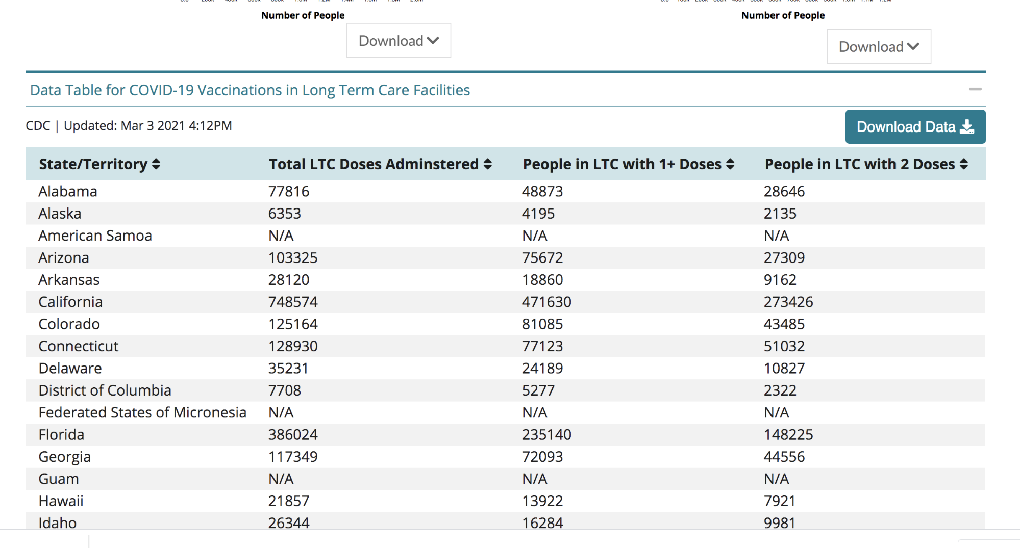 Screenshot of the COVID-19 vaccination data table for Long-Term-Care facilities located on the CDC website.