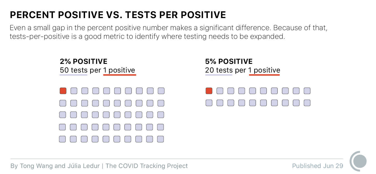A dot diagram showing the visual difference between 50 tests per positive (2% positive rate) and 20 tests per positive (5% positive rate), with one dot per test
