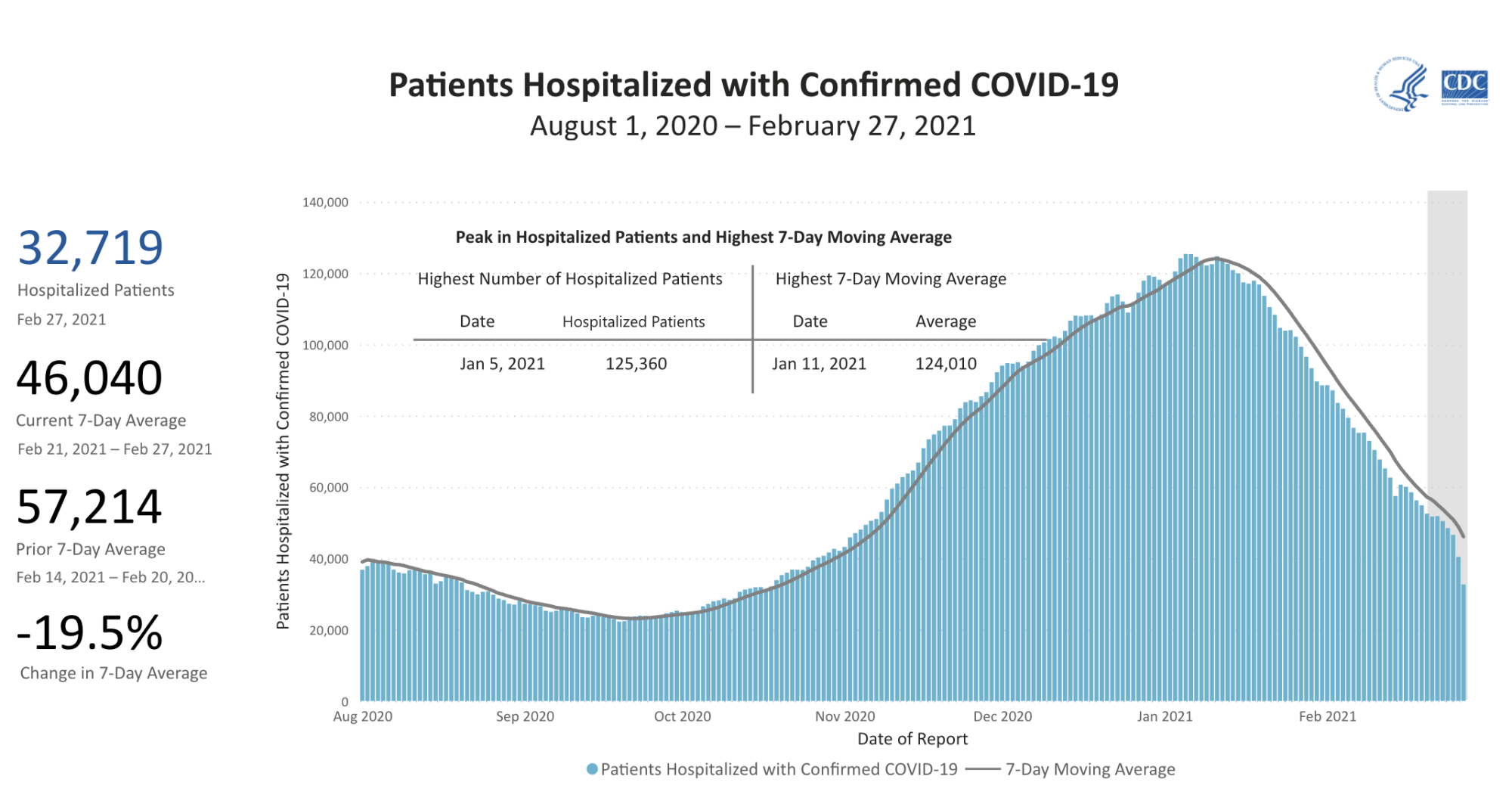 Chart showing the 7-day moving average of patients hospitalized with confirmed COVID-19 over time from August 1, 2020 through February 27, 2021. The chart begins with a value of about 40,000 in August 2020, rises to a peak of about 125,000 in January 2021, and gives the most recent 7-day average of hospitalized patients as 46,040, a decrease of 19% over the previous week.