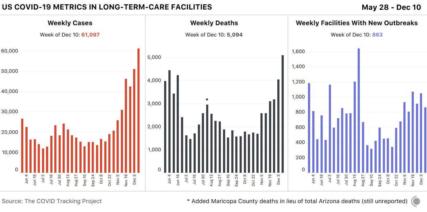 Bar chart of new cases, new deaths and new facilities. This week's new cases and new deaths are the highest data points in their respective graphs.