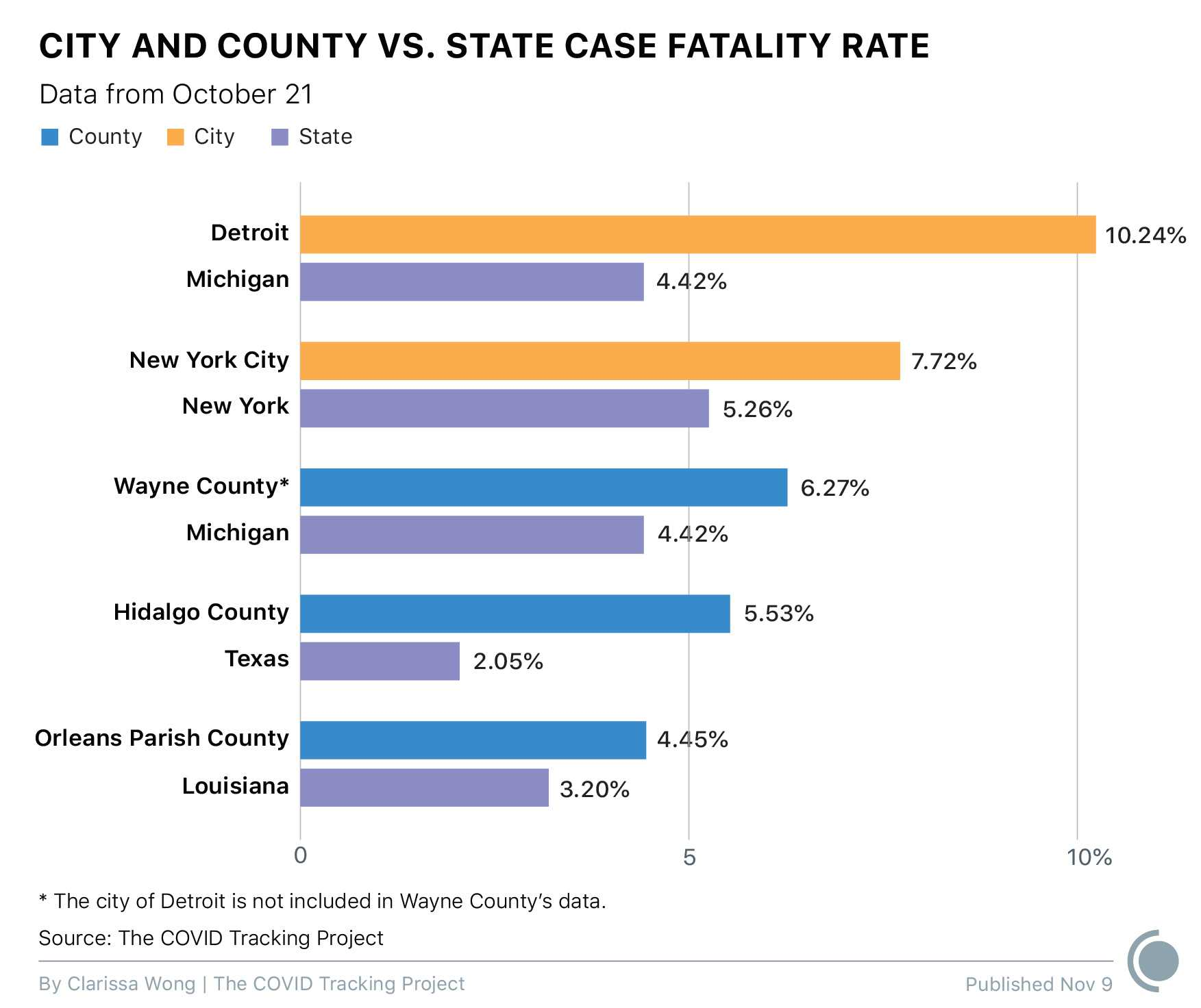 A double bar graph compares the case fatality rate of metropolitan areas (cities and counties) and the states they are located within. All data is as of October 21. The following locations are compared: Detroit vs. Michigan; New York City vs. New York; Wayne County (excluding Detroit) vs. Michigan); Hidalgo County vs. Texas; and Orleans Parish vs. Louisiana. For all locations examined, the cities and counties experience a higher case fatality rate than states they are located in.