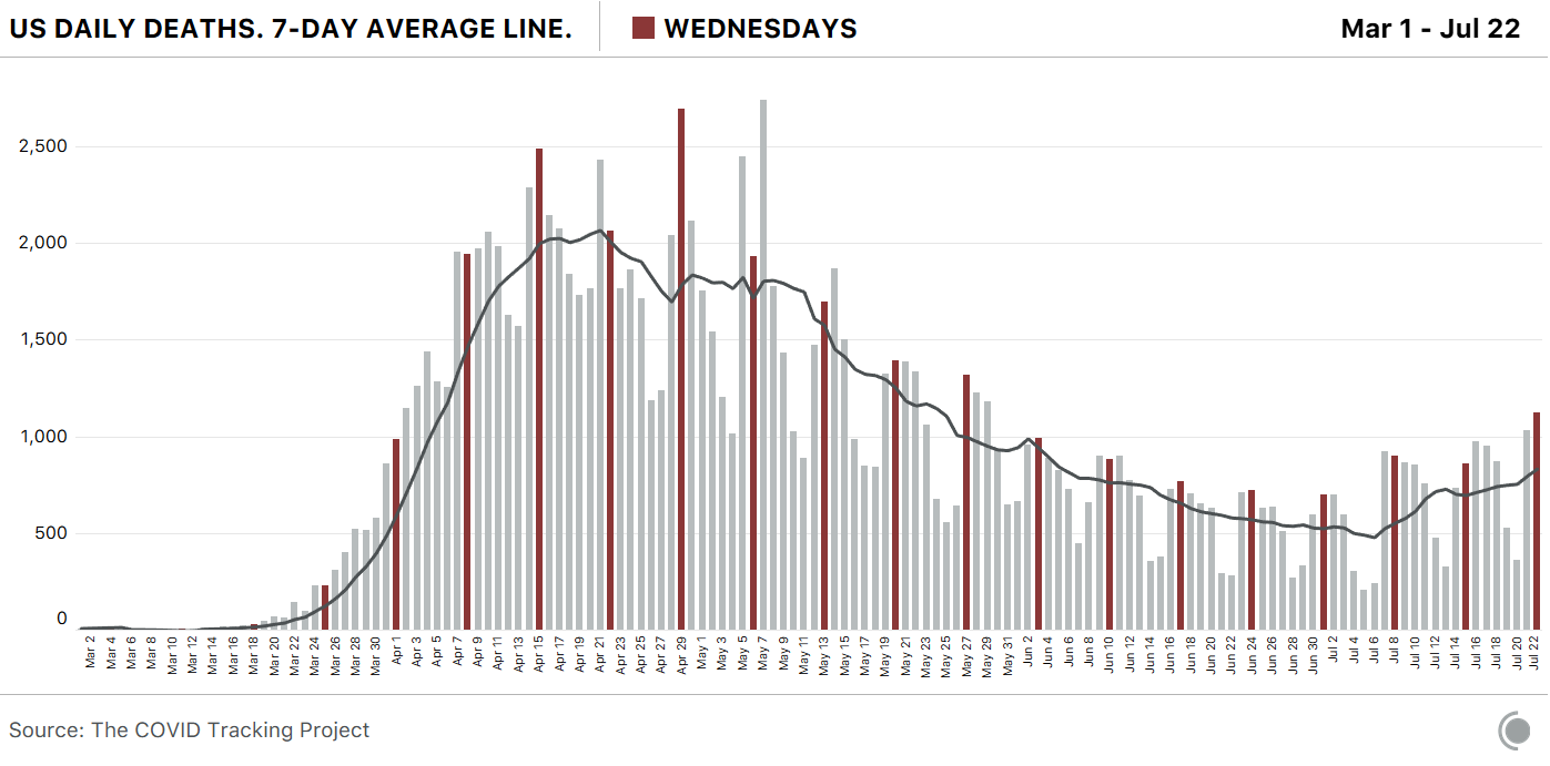 US Daily deaths and the 7-day average, from March 1 to July 22.