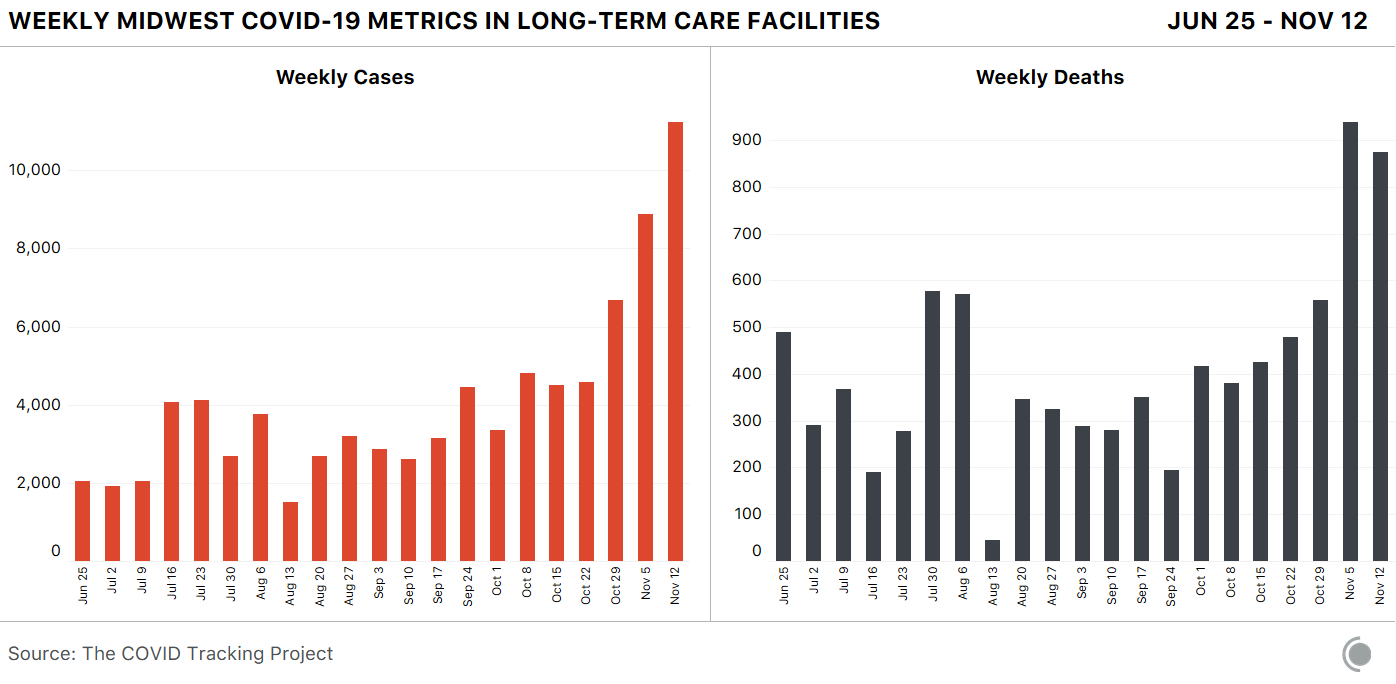 2 bar charts showing weekly data for the Midwest over time. First, cases in long-term care facilities. Second, deaths in long-term care facilities. Both metrics have significantly increased in recent weeks.