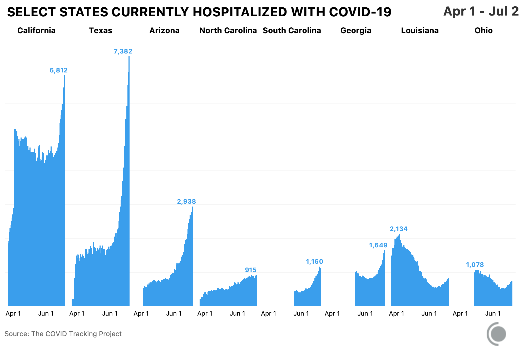 Graphic showing trends in hospitalization data for eight states, between June and April.