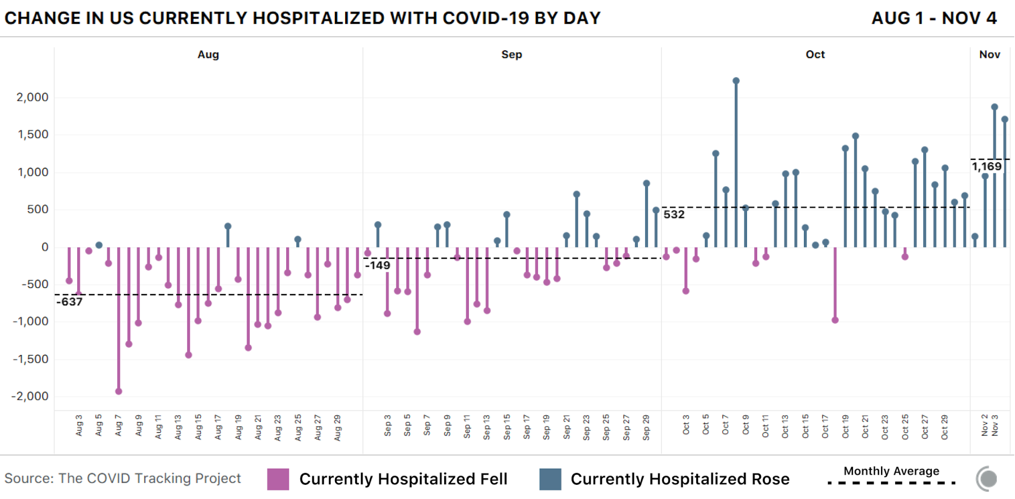Chart showing the change in the number of currently hospitalized people with COVID-19 in the US day over day since August 1. Hospitalizations are growing, and growing faster, in more recent weeks.