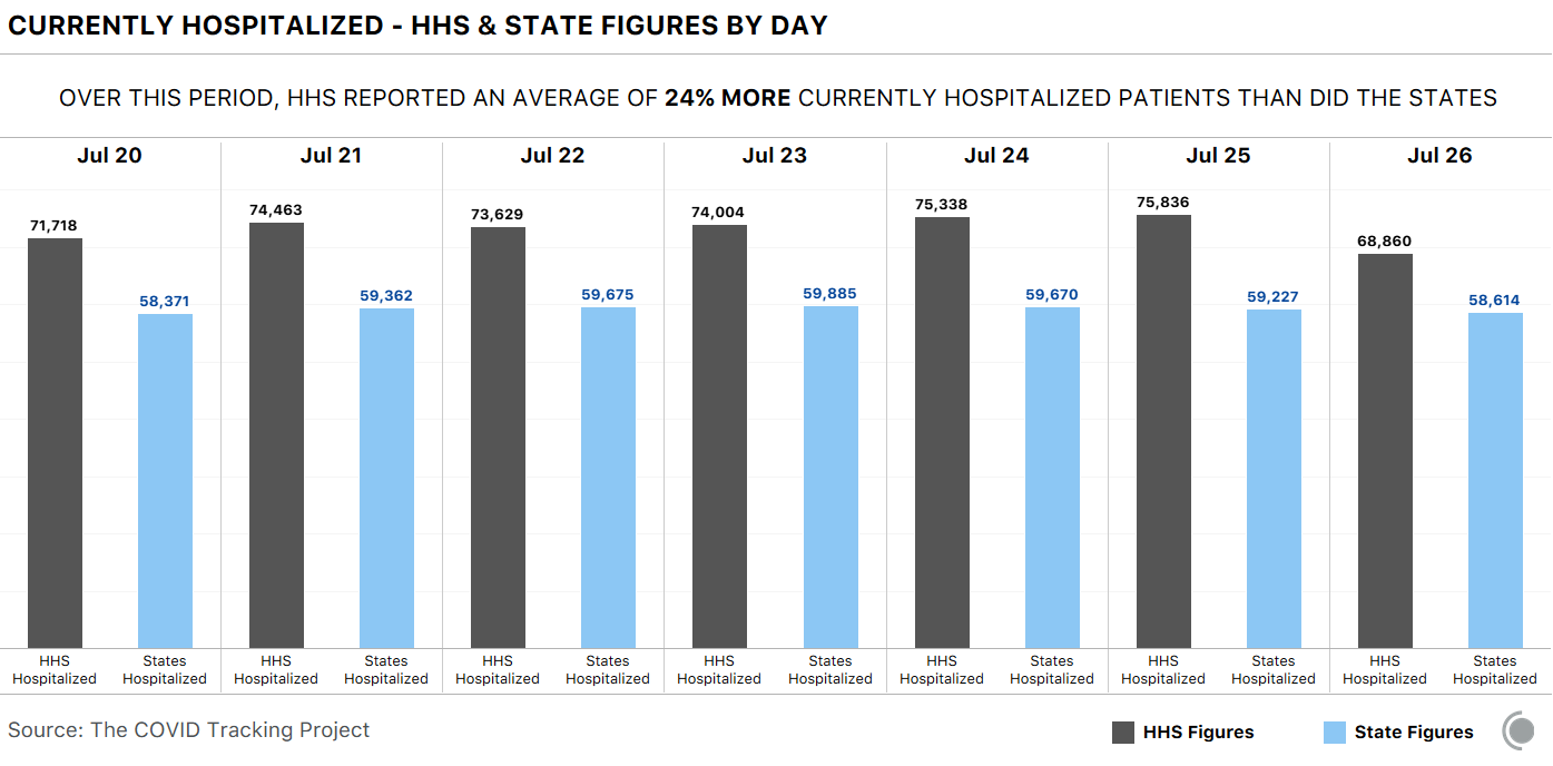 Bar chart comparing HHS and state-reported COVID-19 hospitalization for Jul 20-26, showing that HHS counts are substantially higher on each day, for an average of 24% higher numbers than the state-reported data.