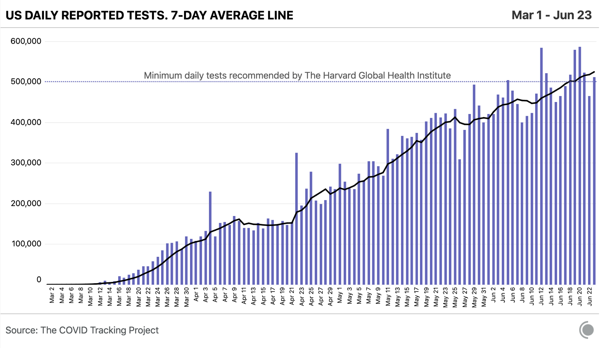 Chart showing daily reported COVID-19 tests rising nationwide, and this week achieving the daily minimum of 500k tests/day over a seven-day average