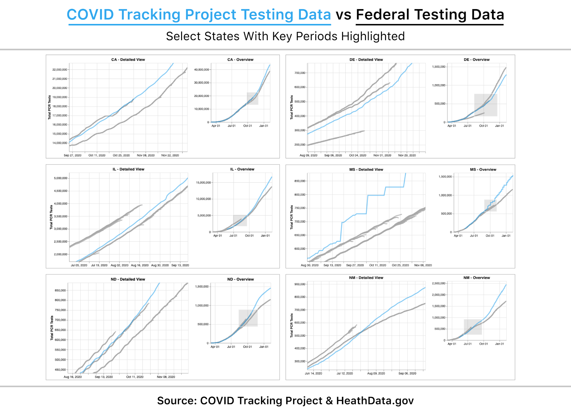 Six graphs visualize the history of six states' data submissions to the federal government: California, Delaware, Illinois, Mississippi, North Dakota and New Mexico. In all six of these states, the data shifts dramatically on a date falling into the window of time when they started submitting to CELR. All six states display large topline differences between state and federal data.