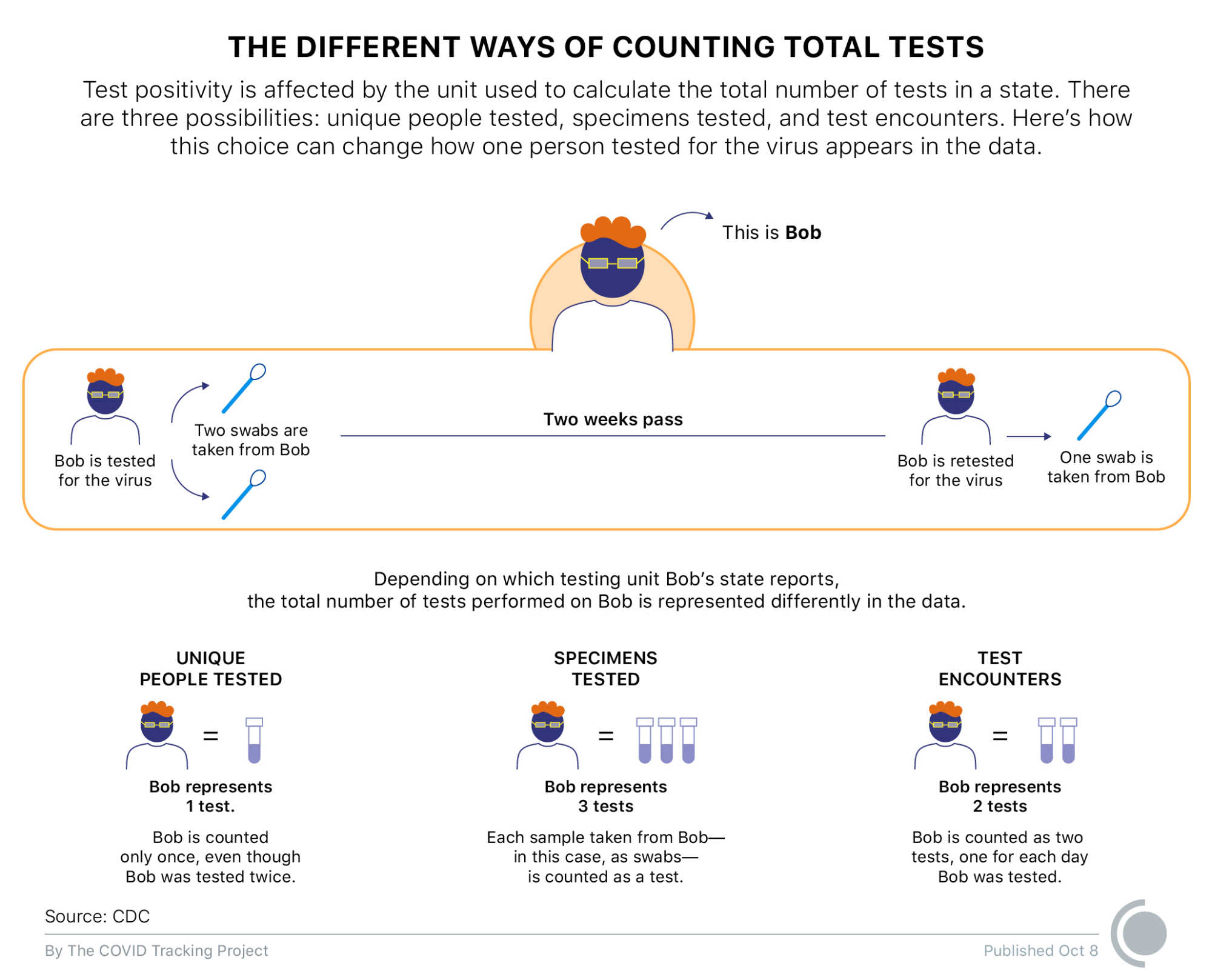 Graphic depicting the three different ways states are counting total tests. A single person's test journey usually involves three test swabs, two swabs initially and then a third swab to follow-up after two weeks. For this single person's test journey, a state may report this as 1 test (for unique people tested), 3 tests (for specimens tested), or 2 tests (for number of test encounters).