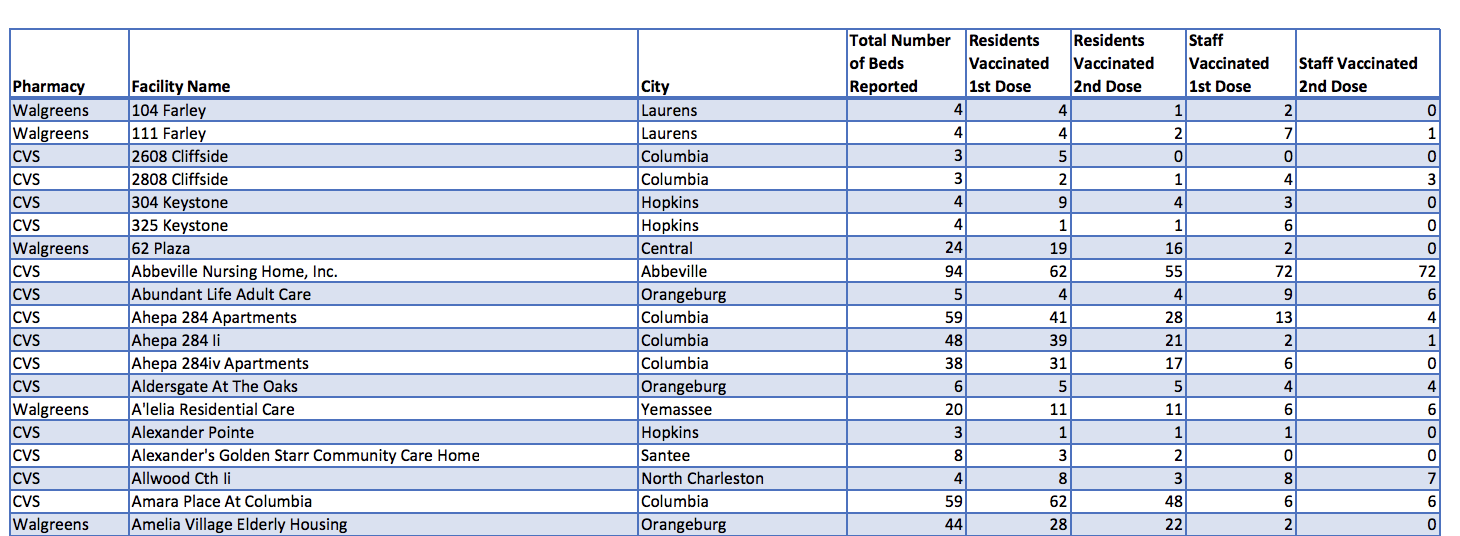 Screenshot of the Tiberius vaccine reporting system data table showing vaccine data from individual pharmacy locations across the country.