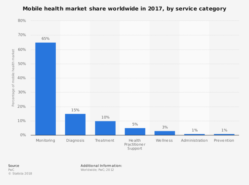 mobile_healthcare_market_share