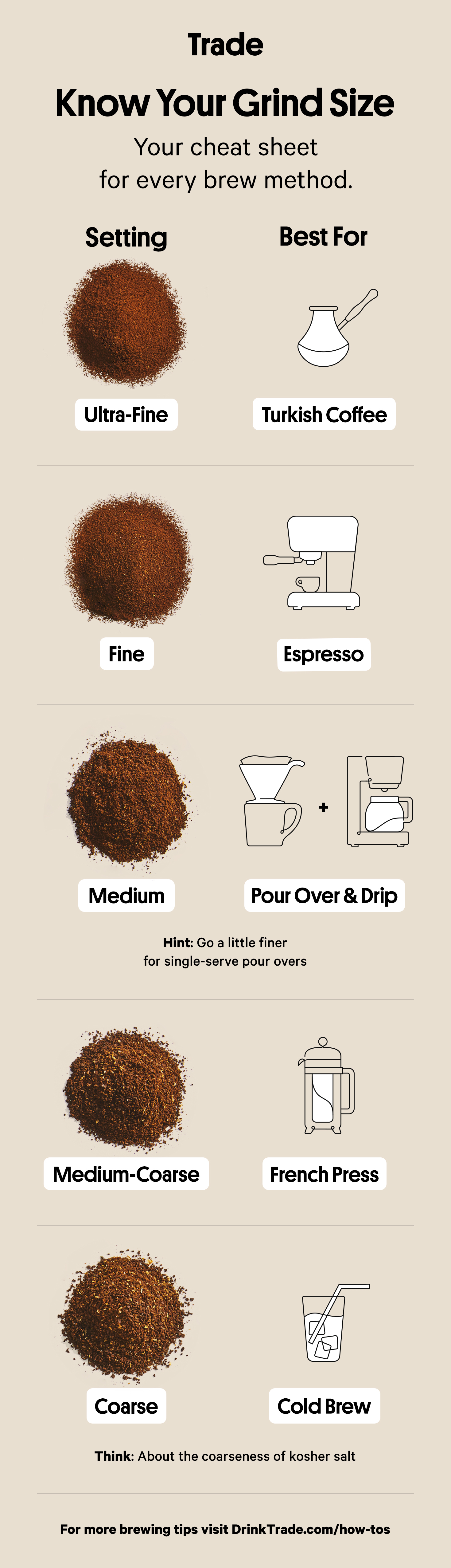 The Complete Guide To Coffee Grind Size The Counter