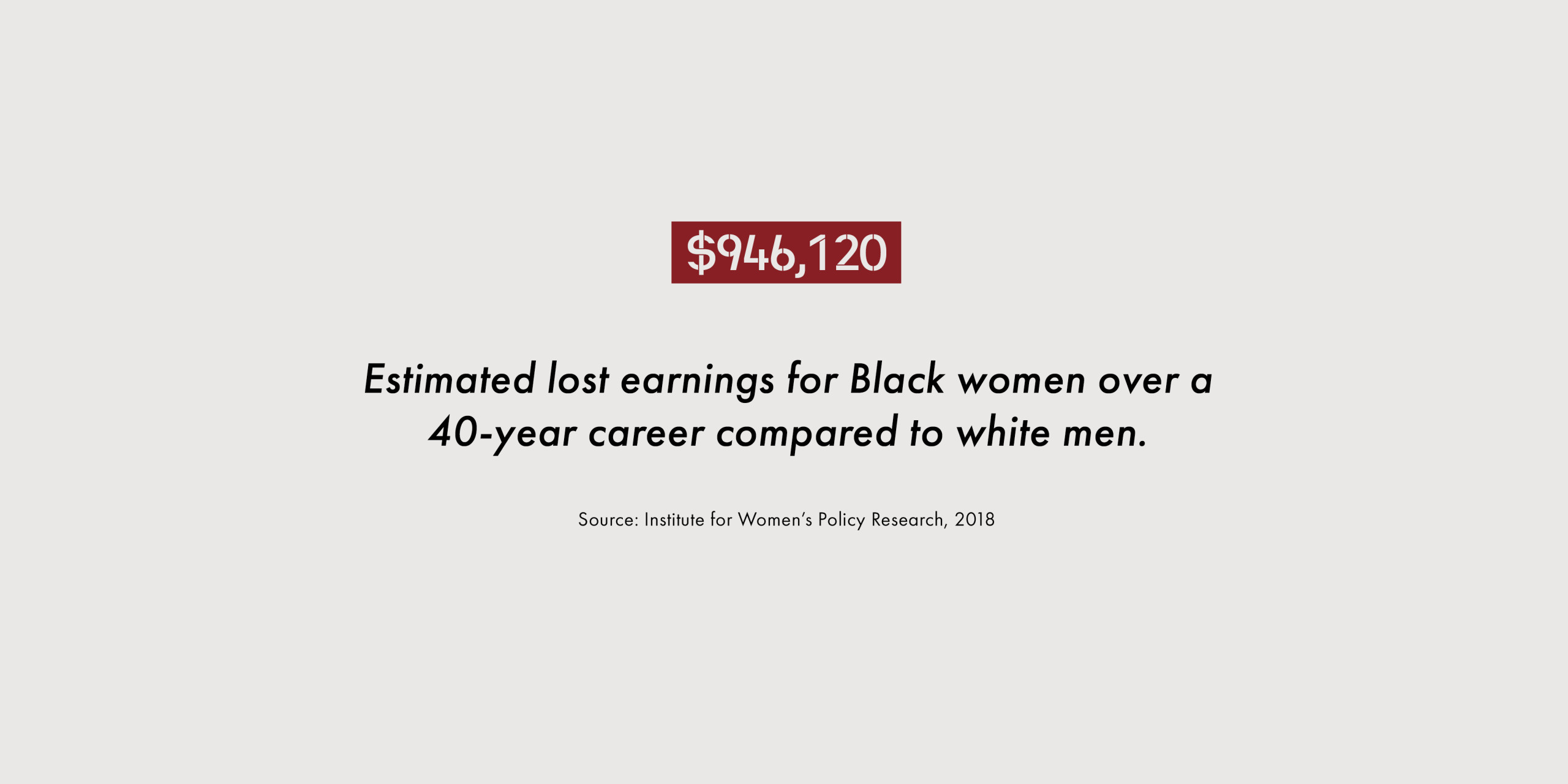946,120 dollars. Estimated lost earnings for Black women over a 40-year career compared to white men.