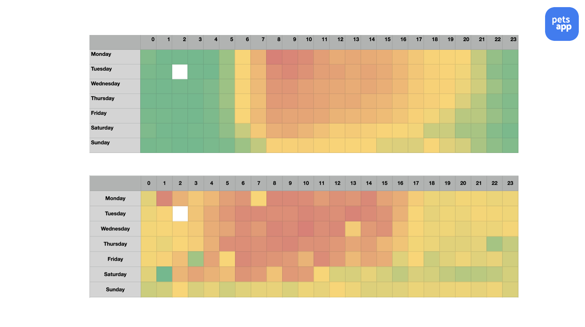 popular chat times and response times heat map