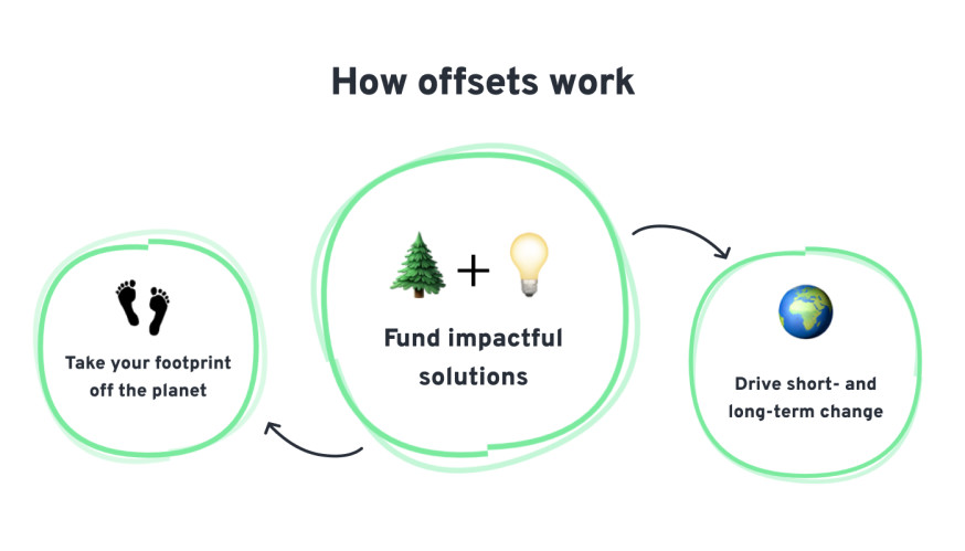 offset_revised_infographic