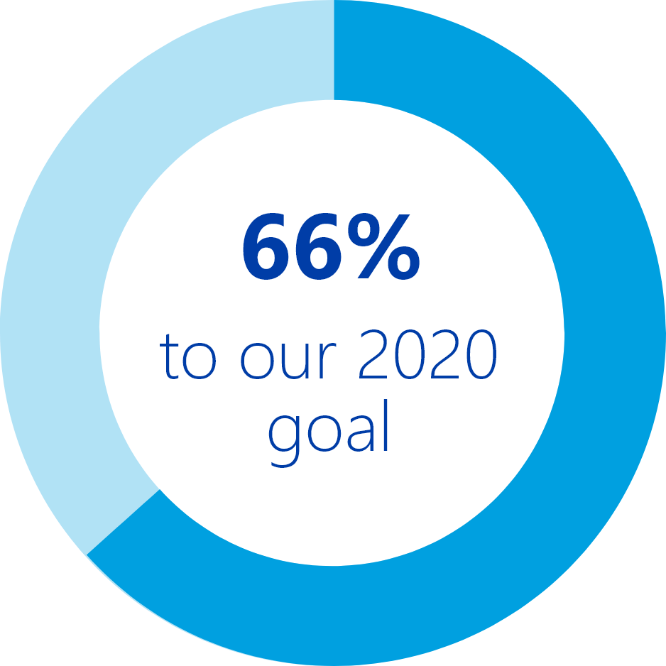 66% to our 2020 goal