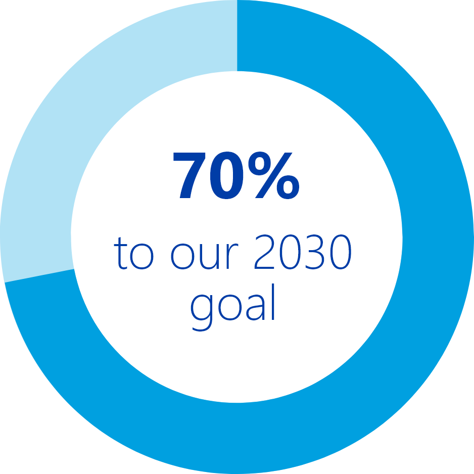 70% to our 2030 goal