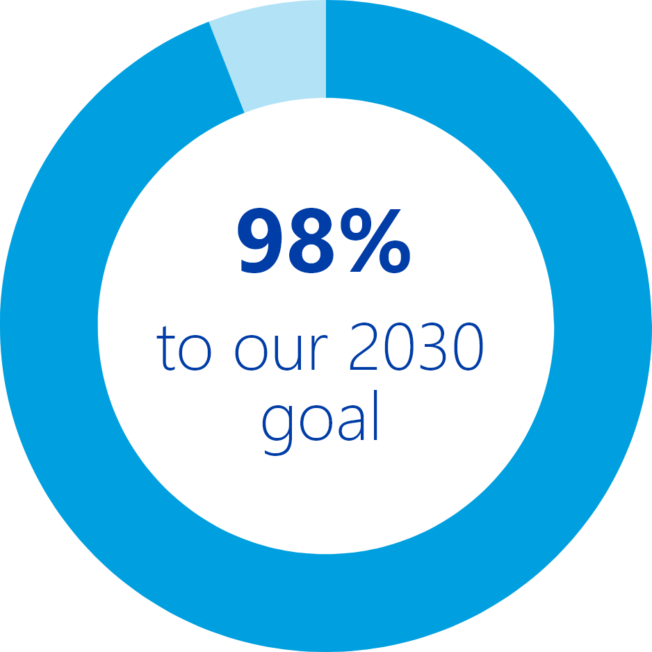 98% to our 2030 goal
