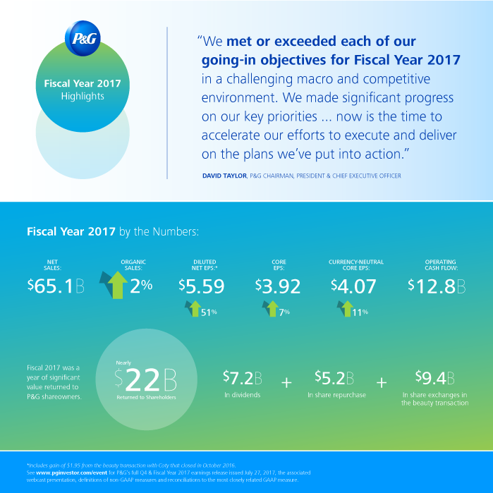 P&G Announces Results for Fiscal Year 2017