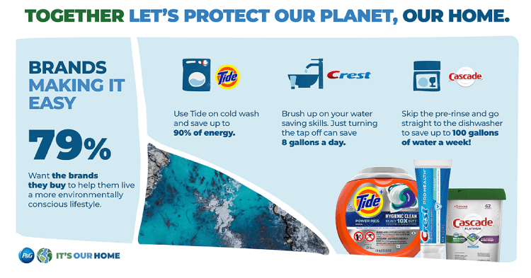 Graphic sharing data points about how making small changes at home and using P&G brands Tide, Crest and Cascade can make a big impact on our planet by saving water, energy and other resources